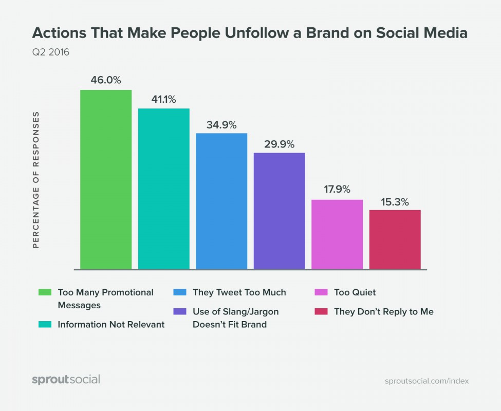 Graph on actions that cause people to unfollow brands on social media